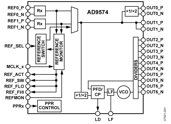 AD9574 以太网/千兆以太网时钟发生器