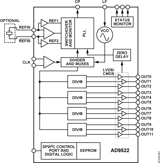 AD9522-4 12路LVDS/24路CMOS输出时钟发生器,集成1.6 GHz VCO