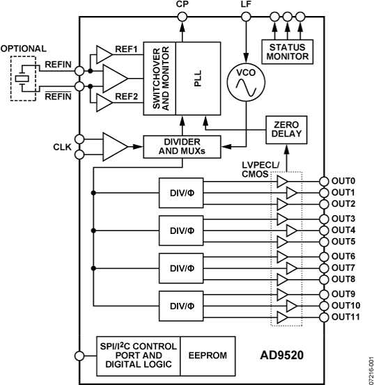 AD9520-3 12路LVPECL/24路CMOS输出时钟发生器,集成2 GHz VCO