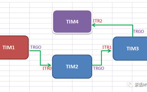 如何进行多个定时器主从级联同步输出详细配置示例说明