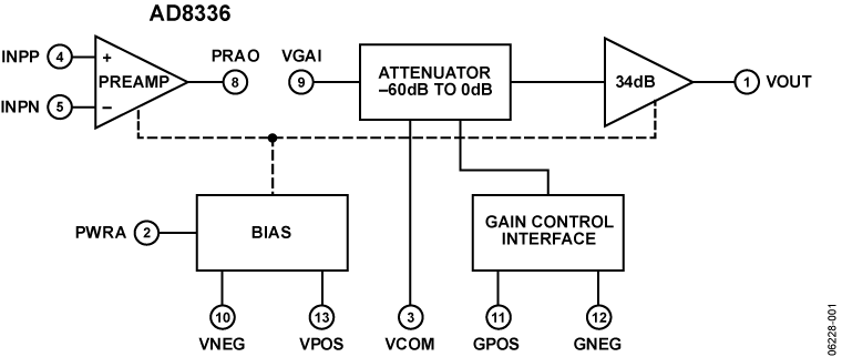 AD8336 −55°C至+125°C、宽带宽、通用型直流耦合VGA