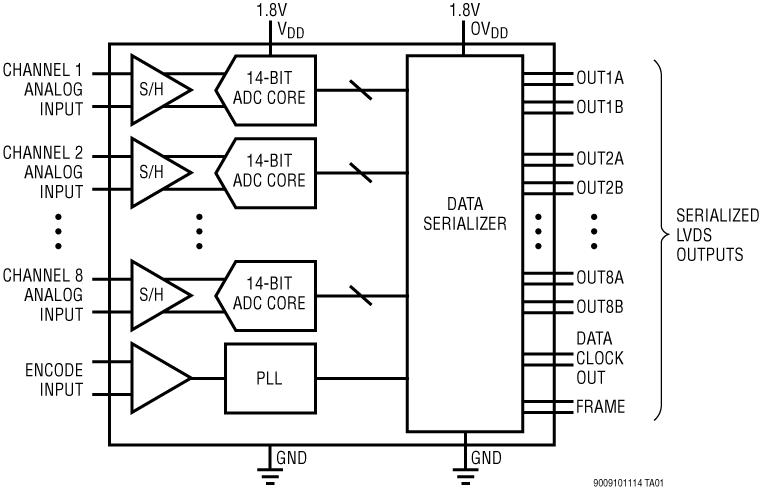 LTM9011-14 14 位、125Msps 低功率 8 通道 ADC