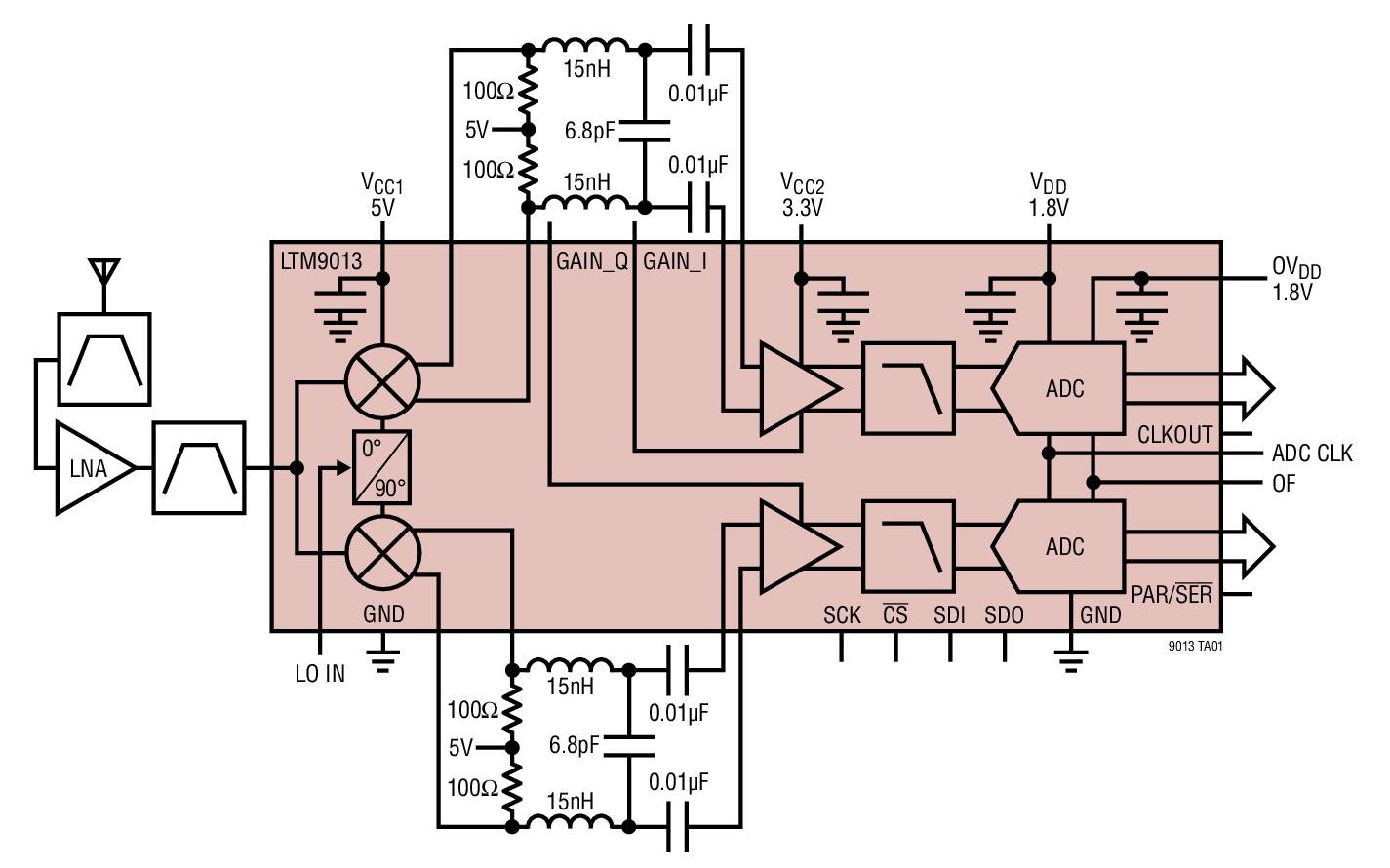 LTM9013 300MHz 宽带接收器