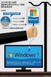 仍是主流的Windows 7为何就成了微软的弃儿?