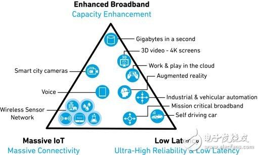 窄带物联网和射频前端器件的机遇和挑战