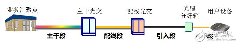 光分配网中光缆的组网结构与定义分析