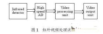 基于PPI接口的红外视频处理通用模块构架应用研究