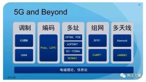 亚博未来中国5G技术争夺战中该如何占有一席之地