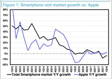 苹果3个月损失3万亿5大原因:让手机成为奢侈品,又缺乏创新精神