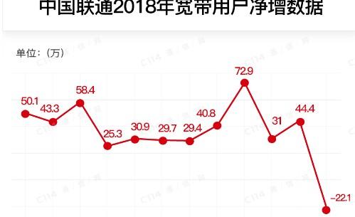 中国联通公布2018年移动用户全年累计净增数约3087.3万户