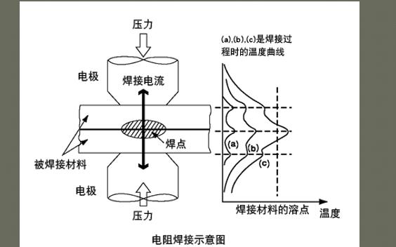 电阻焊的工作原理和资料详细介绍