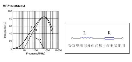液晶电视电源模块EMC设计