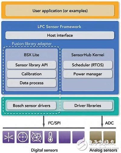 传感器系统快速移植的方法及过程