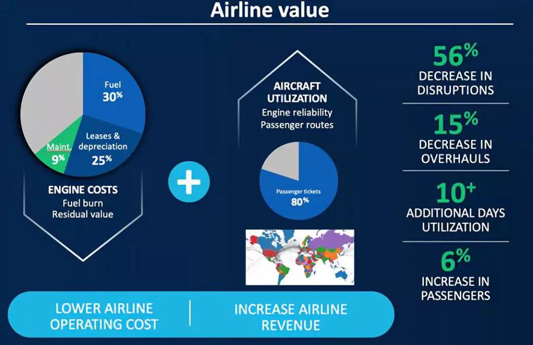 通用电气如何基于飞机制造业的经济模型使用AI?