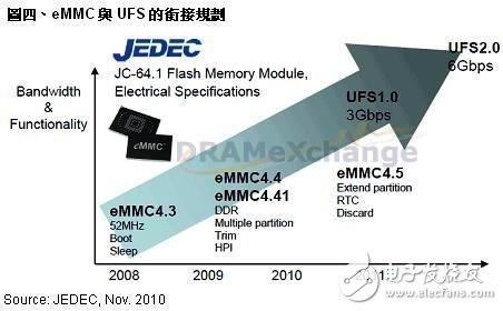 三星和诺基亚等厂商正在推动NAND Flash应用接口标准UFS的规格统一