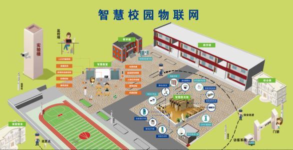 物联网long88.vip龙8国际在创建智慧校园中的具体应用