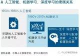 人工智能的发展历史,人工智能产业发展技术方向