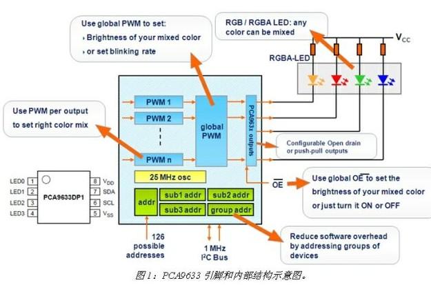 基于PCA9633系列LED驱动器的内部结构及驱...