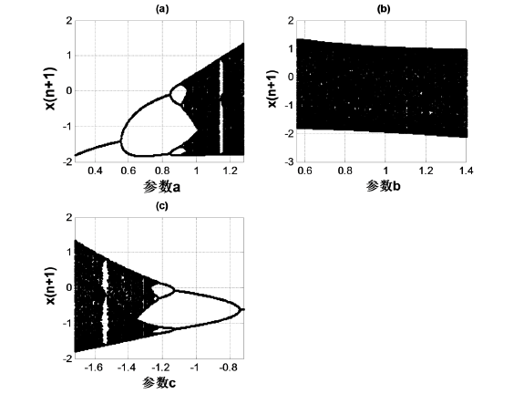 基于均匀化混沌系统的S-Box生成算法