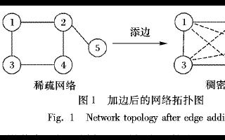 快速在线分布式对偶平均优化算法