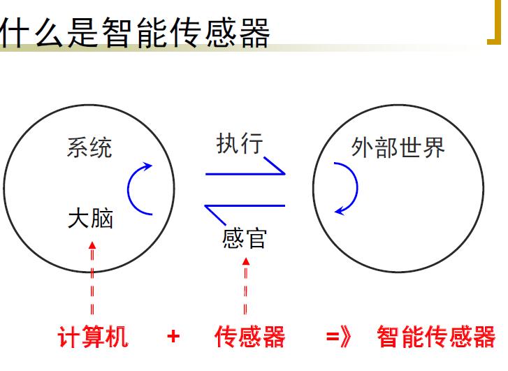 智能传感器的介绍核心技术理论及应用
