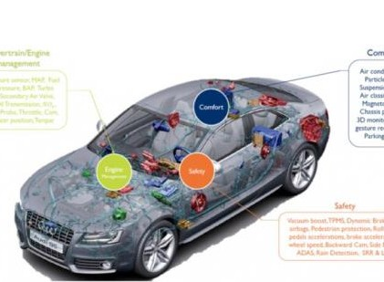MEMS传感器在车辆动态系统控制中的应用