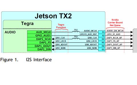 Nvidia Jetson TX2系列管脚和功能名称指南