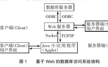 如何使用Java的Web数据库访问系统