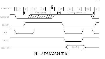 如何实现AD芯片和高速FIFO存储器以及MCU之间的接口电路