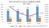 2018年过去了,中国芯取得了多少成绩?