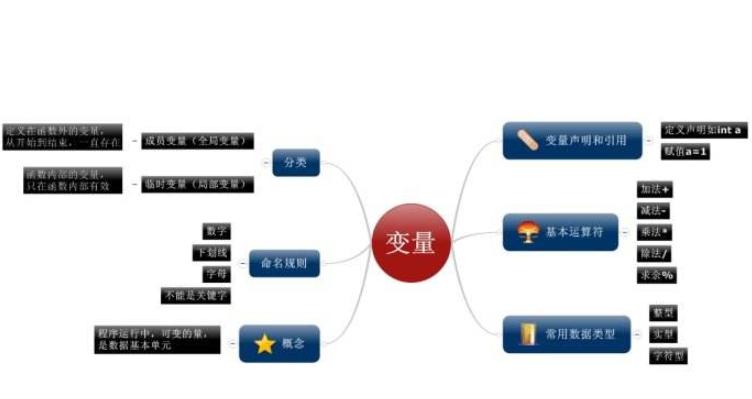 C语言教程之C基础变量的技术总结