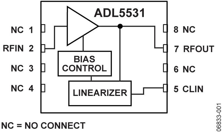 ADL5531 20 MHz 至500 MHz 中频增益模块