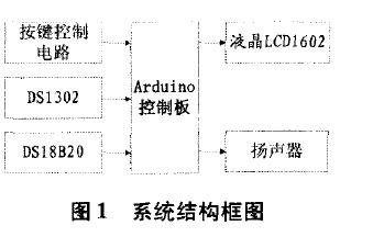如何使用Arduino控制板进行多功能数字万年历的龙8国际娱乐网站