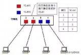 如何划分VLAN网络 什么样的网络需要划分