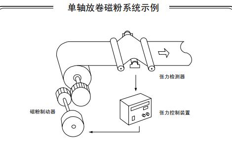 LE-40MTA-E三菱张力控制器产品使用说明书
