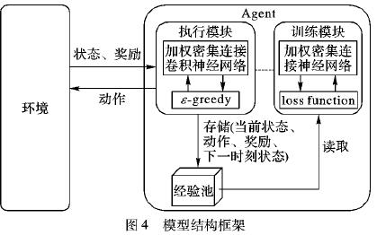 使用加权密集连接卷积网络的深度强化学习方法说明