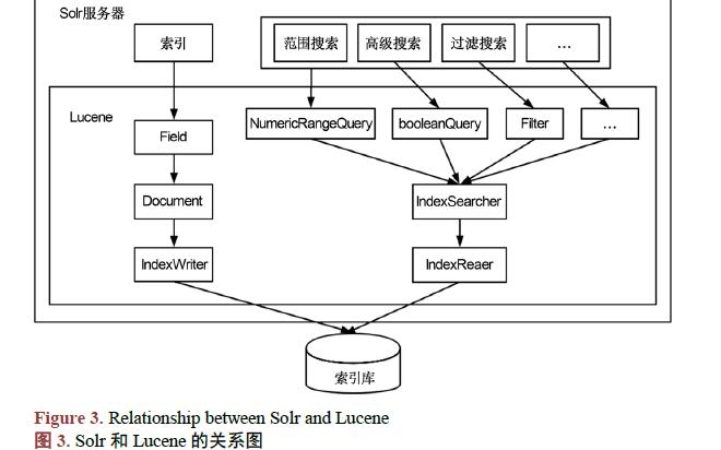 如何使用Solr和Lucene进行数字化古籍书库的研究与实现
