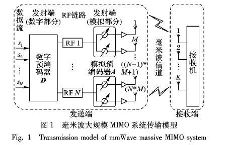 如何使用改进粒子群算法进行毫米波大规模MIMO混合预编码方案