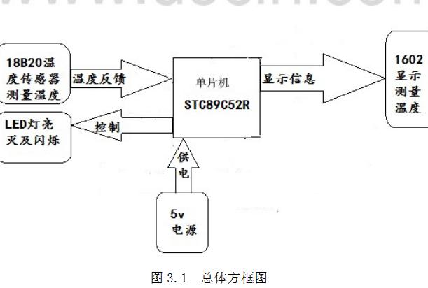 如何使用单片机及DS18B20制作温度报警器的资料说明