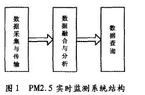 Arduino和乐联网在PM2.5实时监测系统中的应用详细说明