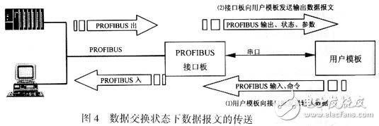 嵌入式PROFIBUS现场总线通信接口设计