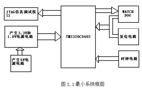 基于TMS320VC5402的DSP最小系统的详细资料介绍