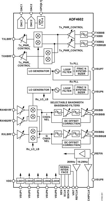 ADF4602 单芯片、多频段3G毫微微蜂窝收发器