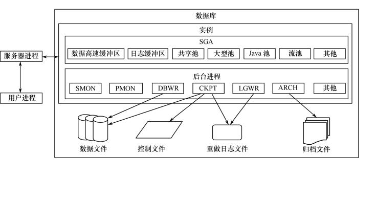 数据库课件教程之物理存储结构的详细资料说明