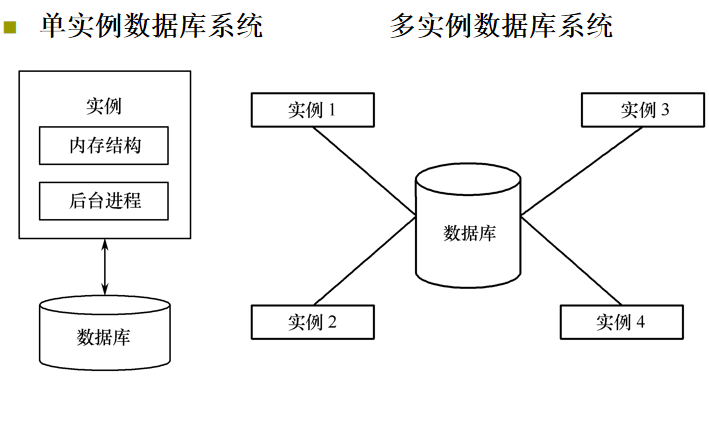 数据库课件教程之数据库实例讲解资料免费下载
