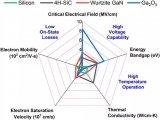 氧化镓在电子器件应用的现状和潜在发展