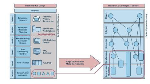 加速工业4.0:扩展工业控制系统中的安全终端