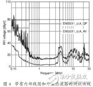EMC滤波器应用于变频器中的好处有哪些