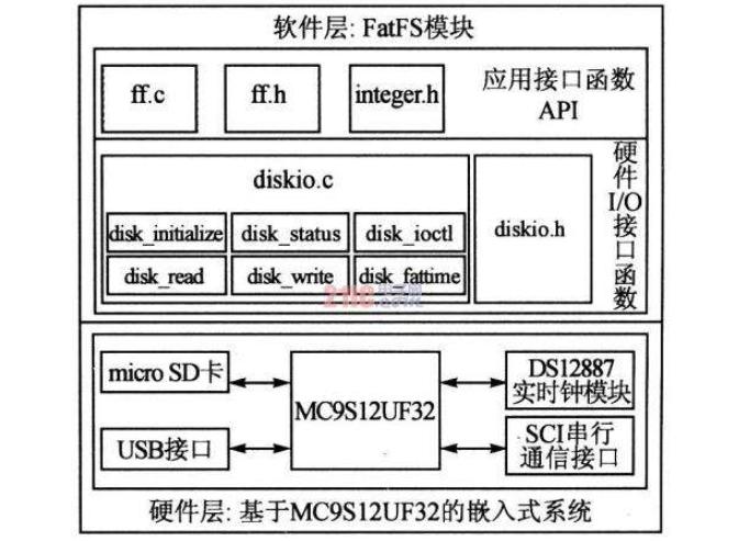 FATFS的函数资料简单介绍