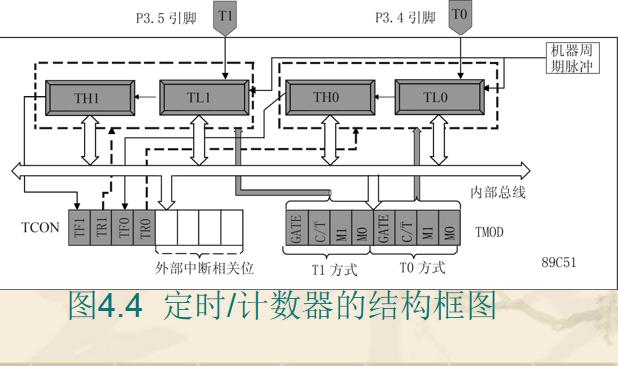 51单片机教程之MCS-51的定时计数器的详细资料说明